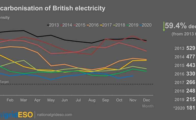 2020 'greenest' year for UK electricity