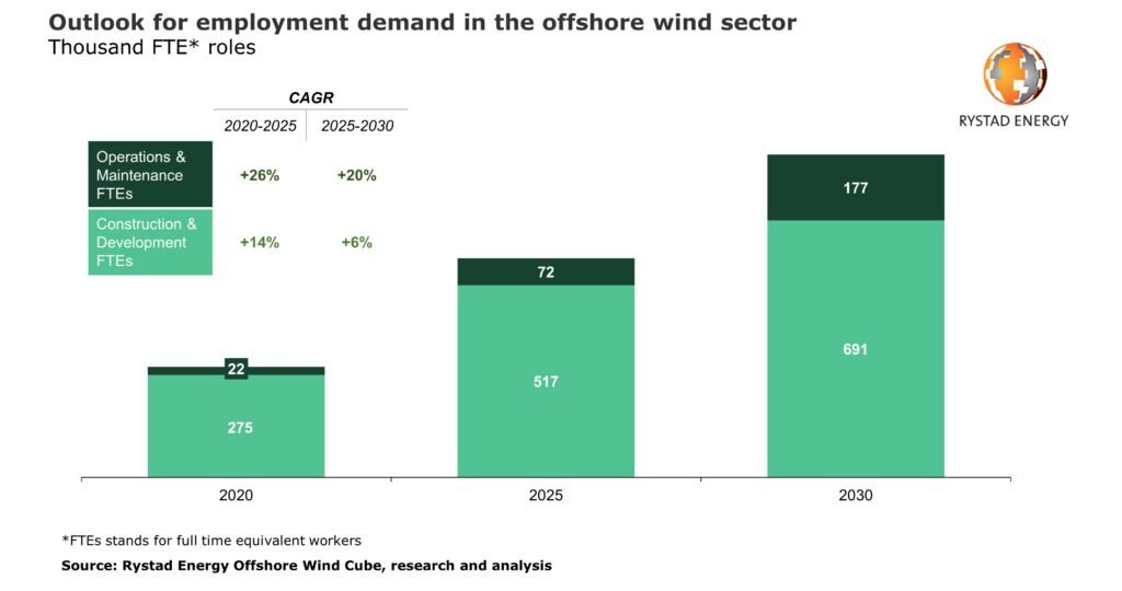 Rystad Energy: Offshore Wind Jobs to Triple by 2030